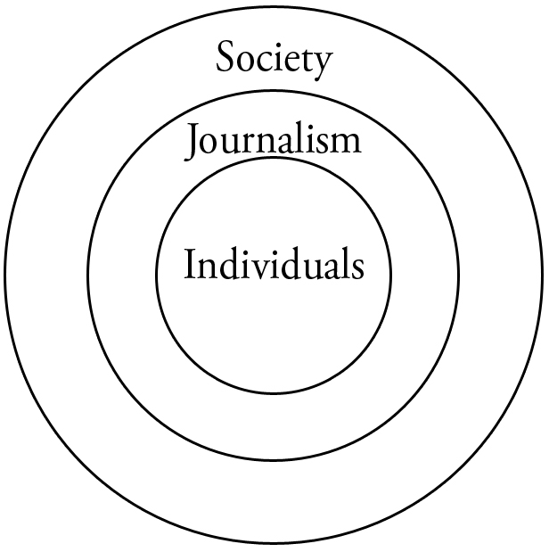 Concentric circles of Individuals, journalism, and society