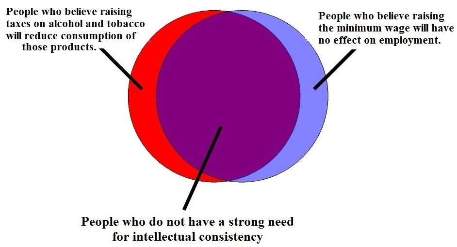 Venn diagram on minimum wage and tobacco