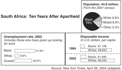 Conditions ten years after apartheid in South Africa